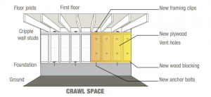 Sketch to show how the crawl space is strengthened and the mudsills are bolted to the foundation in a retrofit (source: Earthquake Brace+Bolt)