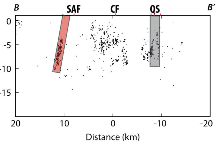 Seismicity cross-section with fault interpretations from Watt, J. T., D. A. Ponce, R. W. Graymer, R. C. Jachens, and R. W. Simpson (2014), Subsurface geometry of the San Andreas-Calaveras fault junction: Influence of serpentinite and the Coast Range Ophiolite, Tectonics, 33, 2025–2044, doi:10.1002/2014TC003561.