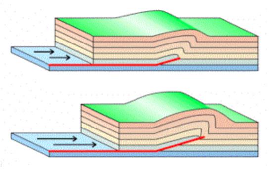 Falla de empuje oculto dentro de la superficie de la corteza (Fuente: Temblor.net)