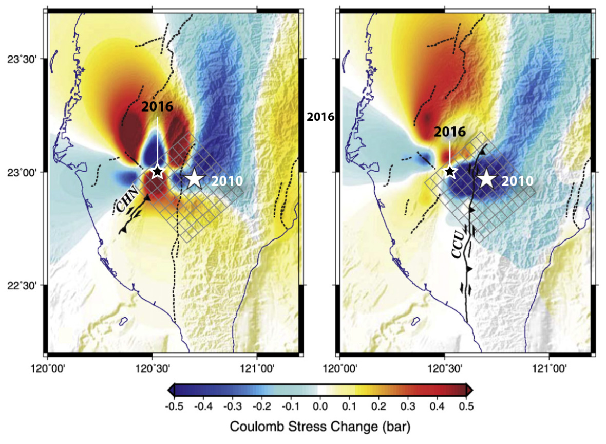 Here, Ching et al (2011) calculated the stress imparted by the 2010 quake to surrounding faults, also known as 'receiver faults,' because they receive the stress. The left panel is for thrust receivers striking NE, as in the Chishan fault (CHN); the right panel is for left lateral-thrust faults striking N-S, as in the Chaochou fault (CCU). So, the 2010 quake could have brought the site of the 2016 quake as much as 0.5 bar closer to failure, which is significant if it proves correct.