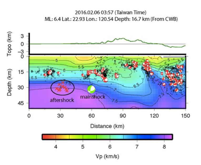 In this cross-section, W is on the left and E is on the right. The topography is in green at top, and the seismic wave speed, Vp, is at bottom Francis T. Wu. The 6 Feb 2016 (Taiwan time) M=6.4 mainshock is the green 'beach ball' (focal mechanism). Taiwanese seismologists suspect that the rupture aligns with the small red beachballs on a gently inclined 'blind' thrust fault.