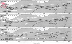 This figure of North Anatolian fault quakes is from Stein et al. (1997), updated for the 1999 Mw=7.6 Izmit quake, with the white arrows giving the direction of cascading quakes. Even though 1939-1999 saw nearly the entire 1,000 km long fault rupture in a largely western falling-domino sequence, the earlier record is quite different. When we examined the inter-event times (the time between quakes at each point along the fault), we found it to be 450±220 years. Not only was the variation great—50% of the time between quakes—but the propagation direction was also variable.