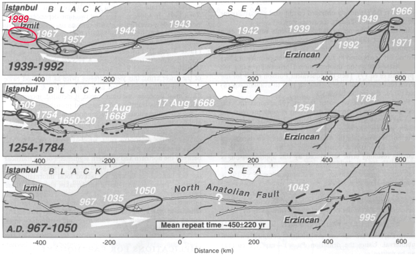 This figure of North Anatolian fault quakes is from Stein et al. (1997), updated for the 1999 Mw=7.6 Izmit quake, with the white arrows giving the direction of cascading quakes. Even though 1939-1999 saw nearly the entire 1,000km long fault rupture in a largely western falling-domino sequence, the earlier record is quite different. When we examined the inter-event times (the time between quakes at each point along the fault), we found it to be 450±220 years. Not only was the variation great—50% of the time between quakes—but the propagation direction was also variable.