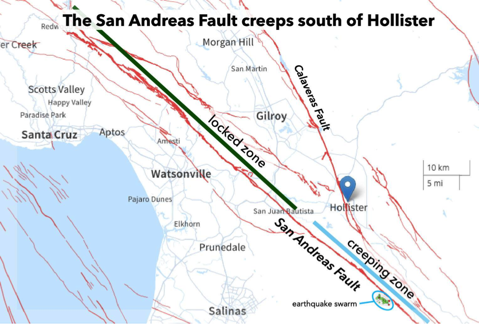 the hollister earthquake swarm was located in the creeping zone of the San Andreas