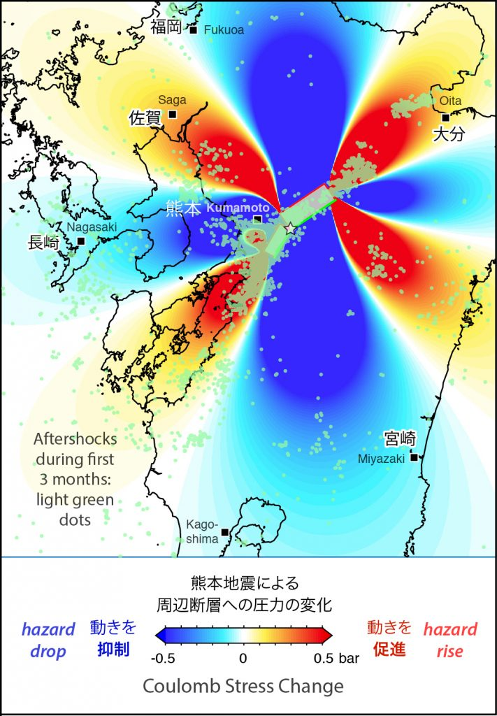 Here is Shinji Toda's calculation of the Coulomb stress imparted by the mainshock ruptures to the surrounding crust as a result of the combined M=6 and M=7 shocks. Regions in which strike-slip faults are brought closer to failure are red (the 'trigger zones'); regions now inhibited from failure are blue (the 'stress shadows'). Most of the aftershocks (the translucent green dots) lie in regions brought closer to failure, from which we infer that further strike-slip mainshocks are possible in the red lobes.