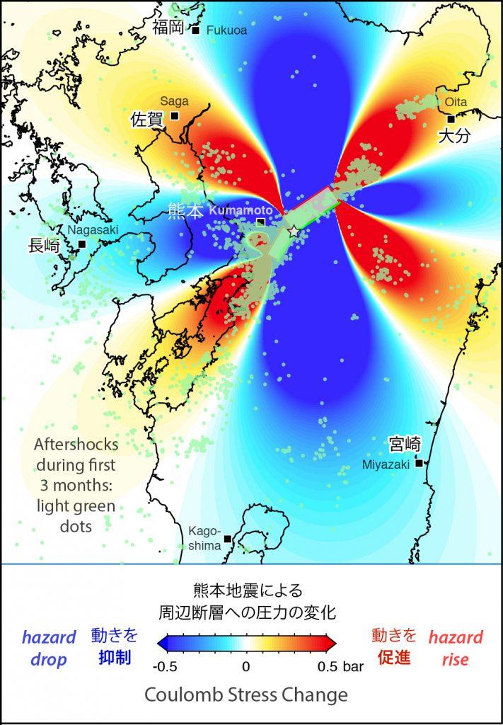 熊本地震(4月14日と16日)による周辺地殻内へのクーロン応力の変化.応力増加域は暖色系,応力減少域は寒色系で示されます.熊本地震後3ヵ月間の地震(半透明の緑点)は応力増加域で多数発生しています.