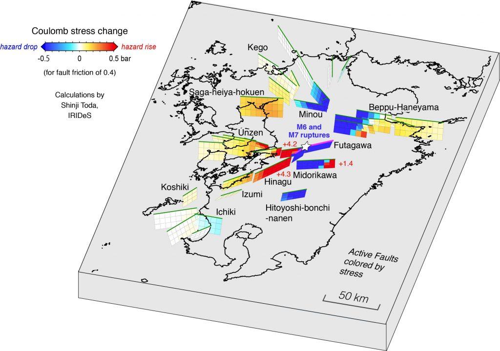 熊本地震(4月14日と16日)による周辺活断層へのクーロン応力の変化.震源の南西に位置する日奈久断層帯と雲仙断層群に大きく応力が伝播したことが予想されます.震源から北東の別府—万年山断層帯と北西の佐賀平野北縁断層帯でも若干の応力増加となります.これらの断層帯とその周辺では,誘発されたと考えられる小規模な地震が増えました.応力増加域は暖色系,応力減少域は寒色系で示されます.熊本地震後3ヵ月間の地震(半透明の緑点)は応力増加域で多く発生しているようです.熊本市は震央(星印)の直ぐ西に位置します(+4.2と示されている位置).
