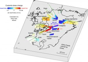 "The Coulomb stress imparted by the mainshocks to the surrounding major active faults are calculated here. Very large stress increases are evident on the Hinagu and Unzen Faults southwest of the mainshocks, and more modest increases are resolved on the Beppu-Haneyama Fault zone to the northeast and Saga-heiya-hokuen Fault to the northwest. All four of these faults are associated with remote aftershocks of the Kumamoto mainshocks, indicating that the probability of large shocks on them has also increased. The city of Kumamoto is located just to the west of the ""+4.2""."