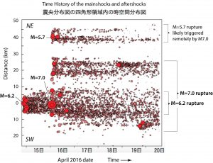 This time-distance plot of earthquakes shows that the Mw=6.2 aftershocks extended for about 10 km. Despite the calculated Coulomb stress increases to the NE and SW shown in the previous image, no remote aftershocks occurred beyond this 10-km-long zone until the Mw=7.1 struck a little over a day later. At that time, not only did the rupture extend another 30 km, but remote aftershocks appeared in the northeast near Oita, beyond the end of the rupture, possibly on the stressed Beppu-Haneyama Fault zone. You can also see those in the aftershock map. The disk size is proportional to earthquake magnitude. Modified and interpreted from a JMA release on April 20.
