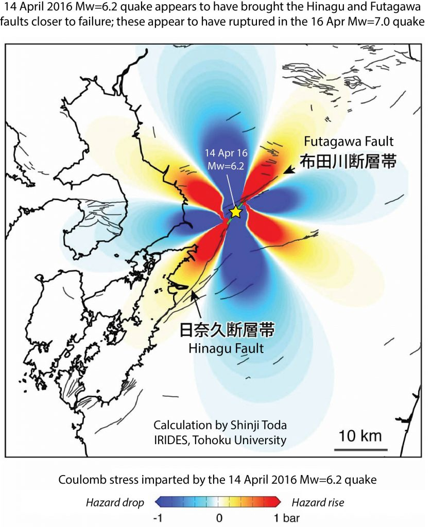 Here is the calculation made by Shinji Toda before the M=7 shock struck, indicating that the Hinagu Fault to the southwest, and the Futagawa Fault to the northwest, were brought closer to failure by the M=6.1 shock (now identified as M=6.2).  Parts of both faults subsequently ruptured.