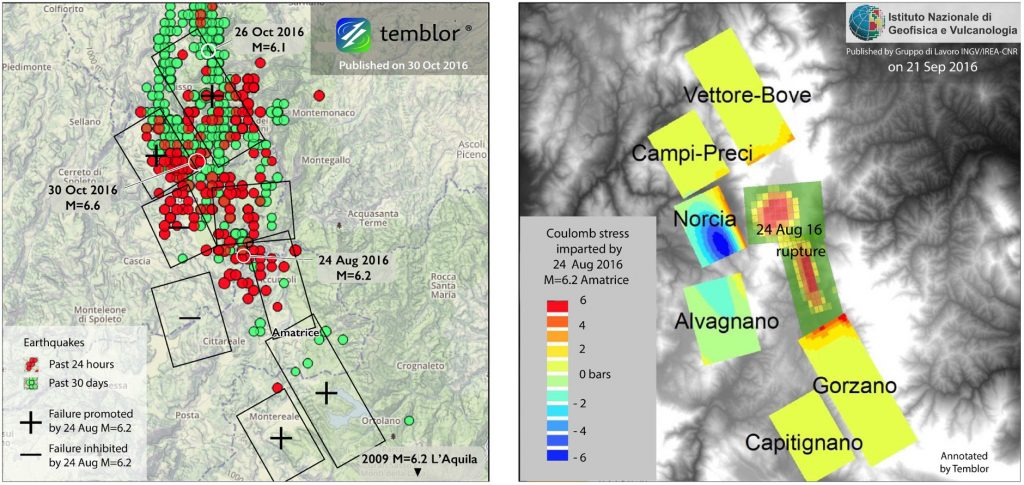Here is the figure we published on 26 October, revised to show the 24 hours of new mainshocks and aftershocks (left) following the 30 October earthquake. The 30 October 2016 shock struck on the Vettore-Bove fault, which, according to the INGV, was brought closer to failure by the 24 August 2016 M=6.2 shock (right).