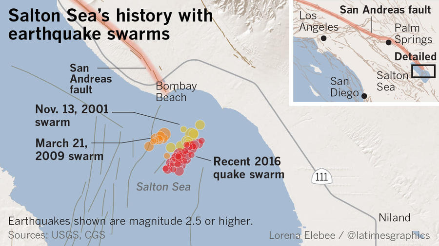 Period of elevated quake risk on San Andreas Fault is over