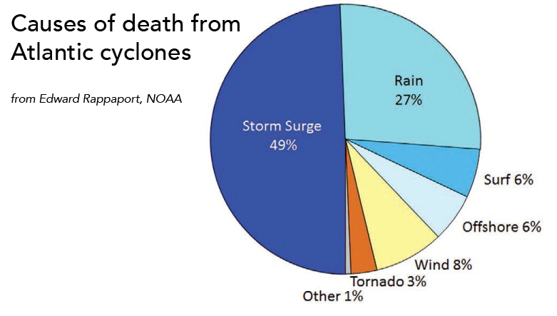 Causes of death from Atlantic cyclones.