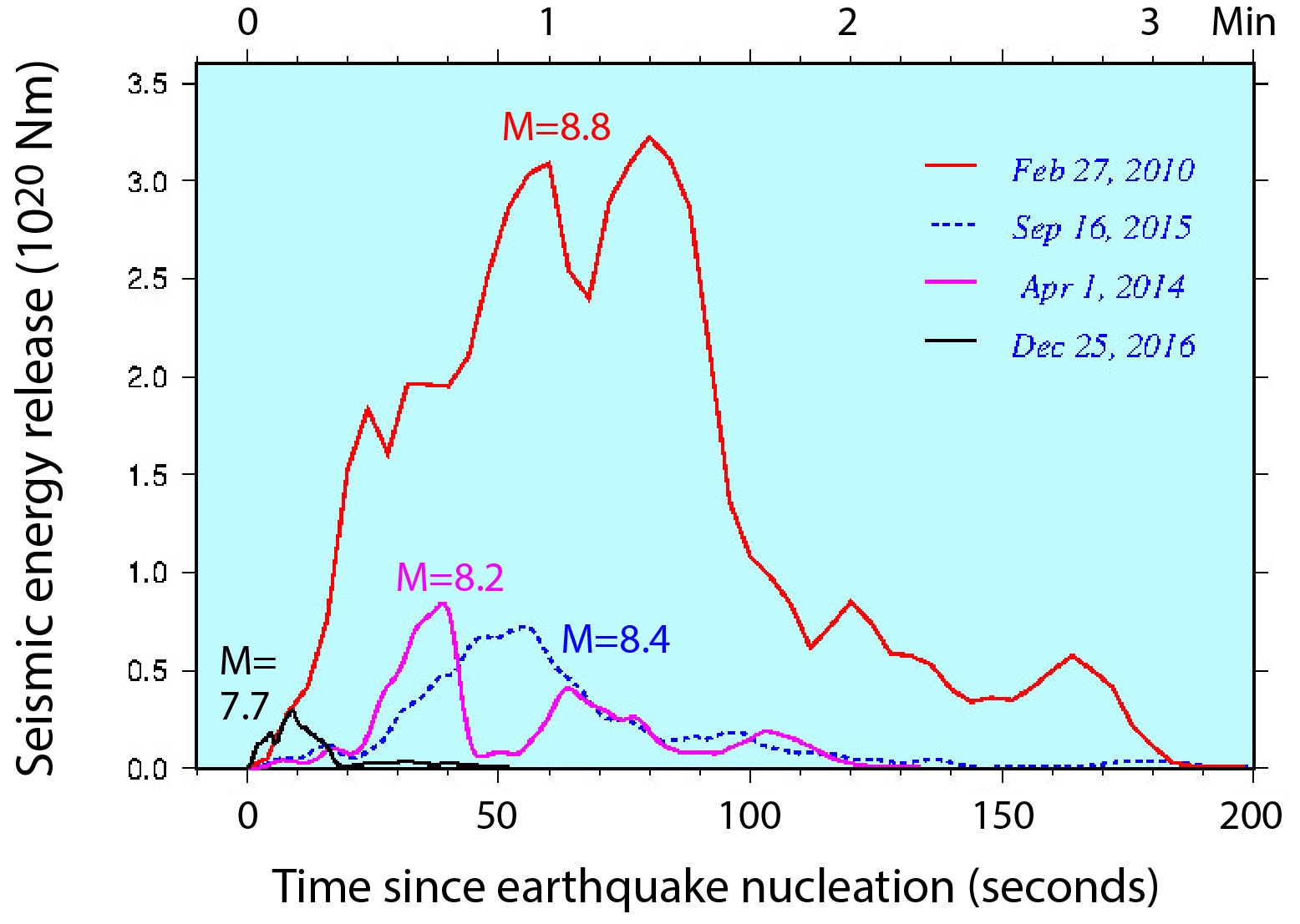chile-earthquake-aftershock-sequence
