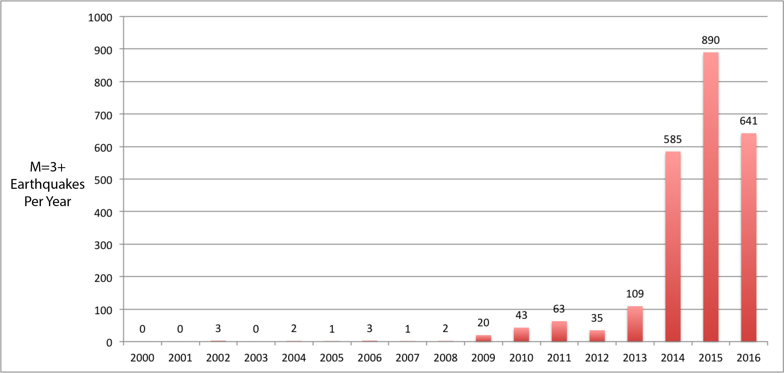 oklahoma-earthquakes-per-year