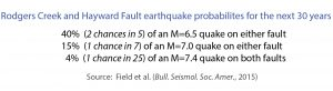 rodgers-creek-hayward-fault-rupture-probabilities
