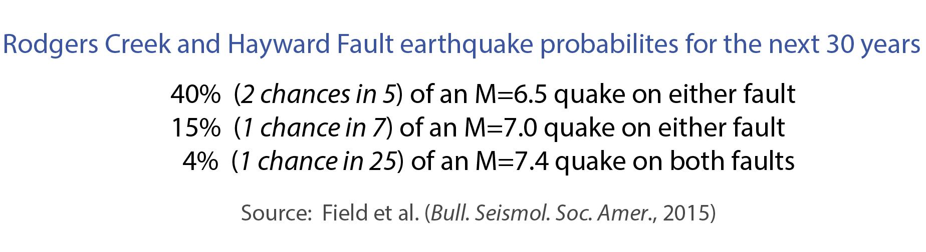 rodgers-creek-hayward-fault-rupture-probabilities