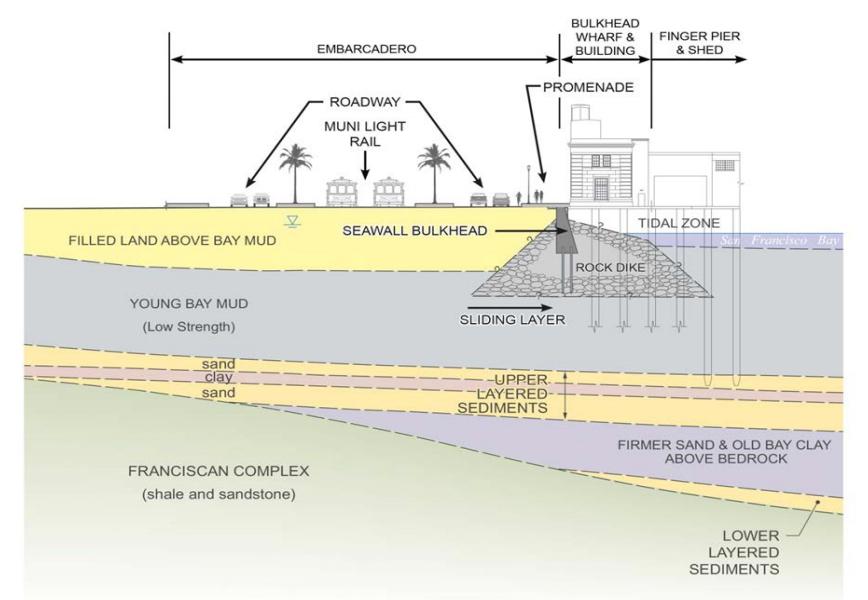 san-francisco-seawall