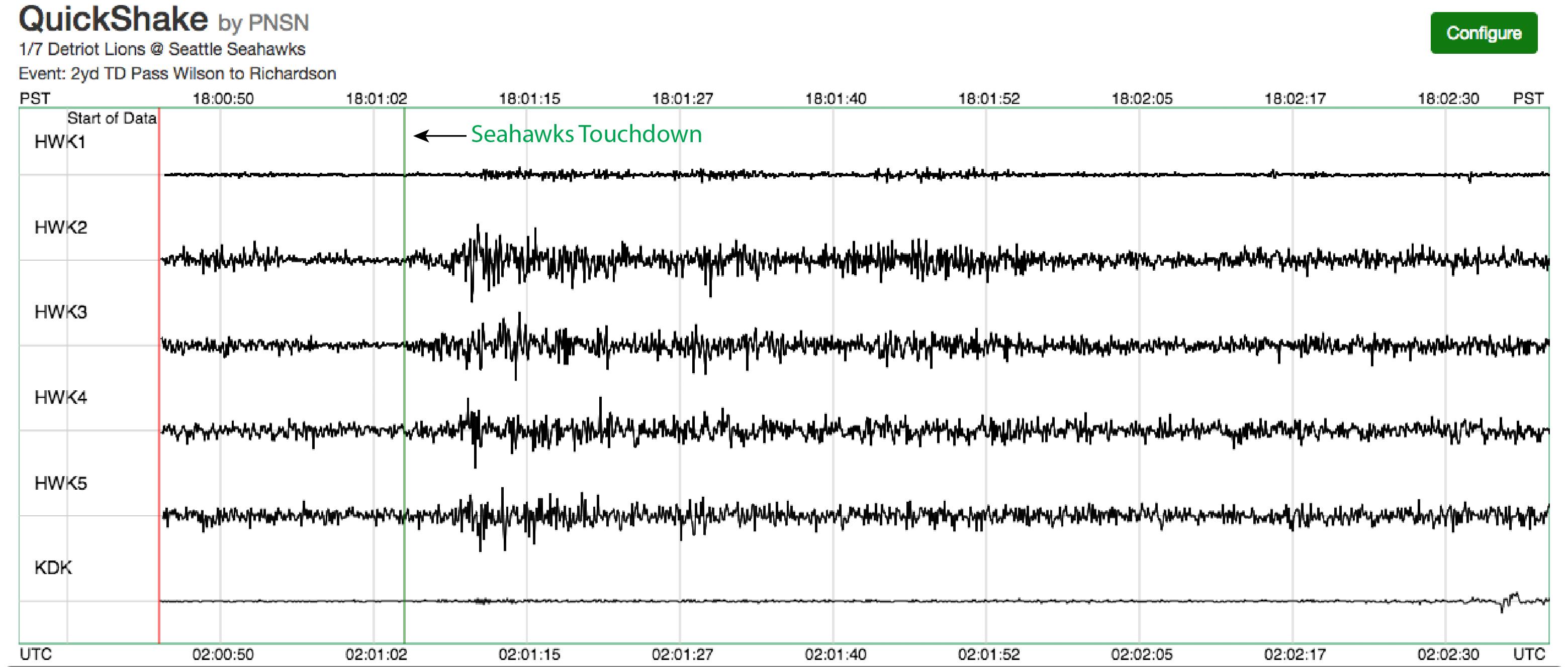 seahawks-touchdown-earthquake