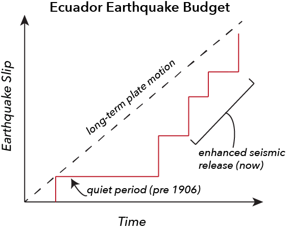 In the Ecuador-Colombia subduction zone, a long seismic lull is currently being followed by a period of enhanced seismicity.