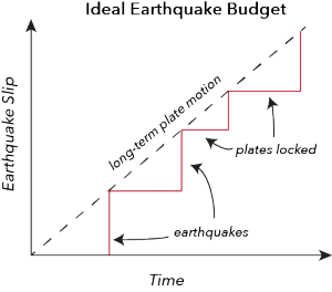 Earthquake budget in an ideal earthquake.