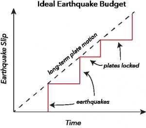 Earthquake budget in an ideal earthquake.