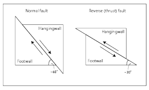 hanging-wall-footwall-diagram