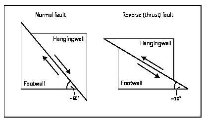 hanging-wall-footwall-diagram