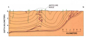This diagram shows a cross section of an anticline. The green markers represent oil wells. Intense fracturing pervades the core of most anticlines. (Figure from: Stein and Yeats, 1989)