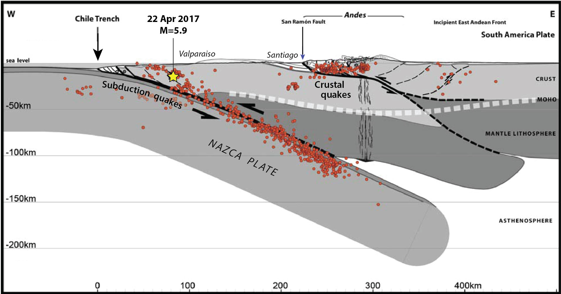 Subduction of the Nazca plate beneath the deformed and faulted South American plate, from Armijo et al. (2010). Santiago lies at the foot of the Andes. The red dots show the best-located M≥4.0 earthquakes during the period, 2000–2005, by Servicio Sismológico Nacional of Universidad de Chile.