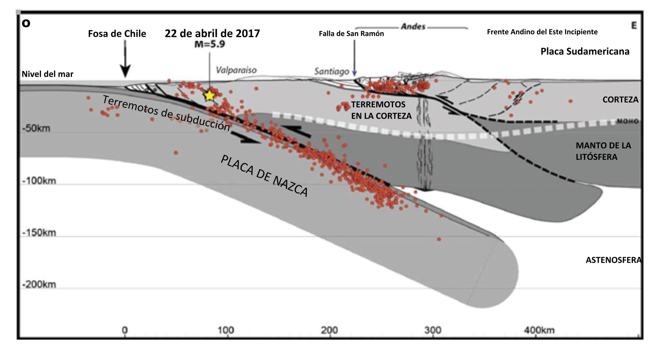 Subducción de la Placa de Nazca por debajo de la Placa Sudamericana deformada y con la falla formada, a partir de Armijo et. Al (2010). Santiago yace al pie de los Andes. Los puntos rojos muestran mejor ubicados de terremotos de M≥4.0 durante el periodo de 2000–2005, por parte del Servicio Sismológico Nacional de la Universidad de Chile.
