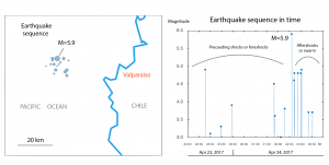 sequence. The sequence began with a M~5, which was followed by some smaller aftershocks. But 3 hours later, about 7 M≥5 shocks struck in rapid succession.
