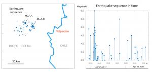Aquí se encuentra la secuencia de terremotos en un cuadro de 30 km x 60 km centrado en la secuencia del día de hoy. La secuencia comenzó con un sismo de M~5, el cual fue seguido por réplicas más pequeñas. Pero 3 horas después, alrededor de 7 sismos de M≥5 golpearon en una sucesión rápida.