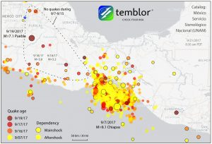 This Temblor map shows the location of earthquakes in southern and central Mexico starting on Sept. 7 (the day of the M=8.1 Chiapas earthquake). In this figure, if an earthquake has a black outline, it is a mainshock, while if it doesn't it is the aftershock of a mainshock. One interesting point of note is that above the level of detection (M=3), there have been no aftershocks from yesterday's M=7.1 Puebla earthquake.