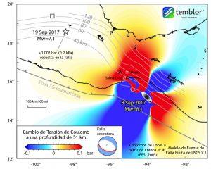 Estas figuras presentan la transferencia de estrés de coulomb que se distribuyó en el terremoto de M=8.1 de Chiapas. Los colores más intensos indican que hay incrementos de estrés positivos, lo que significa que las áreas son más peligrosas, mientras que colores menos intensos representan caídas en el estrés.