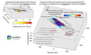 Estas figuras revelan tanto dónde ocurrió el deslizamiento en el terremoto de M=8.1 del 7 de septiembre en Chiapas, como también cómo se transfirió la tensión. El modelo de la derecha ilustra cómo la mayoría del deslizamiento se confinó a un área pequeña, a pesar del hecho de que el deslizamiento total se extendió a lo largo de una distancia de 200 km. La figura a la derecha muestra qué partes de la superficie de la megafalla se volvieron más peligrosas (más probable a ruptura) y cuáles se volvieron menos peligrosas). (Figuras por Shinji Toda, IRIDeS)