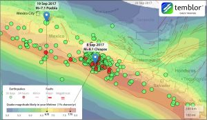 You can see that at the M=8.1 Chiapas epicenter, the quake likely in your lifetime is M~7.75; for the M=7.1 Puebla epicenter, it's M~6.75. In both cases, the quakes we just experienced are a little larger than what one would expect in a lifetime, in other words, a little less likely than 1% per year. So let's call the frequency of the M=8.1 and M=7.1 quakes about 0.5% per year. This means that neither can be considered very rare. By comparison, if your home is in the 1% per year zone in the U.S., flood insurance is mandatory if you have a mortgage.