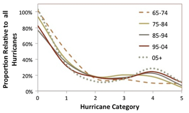 hurricane-intensity