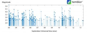 idaho-earthquake-time-series