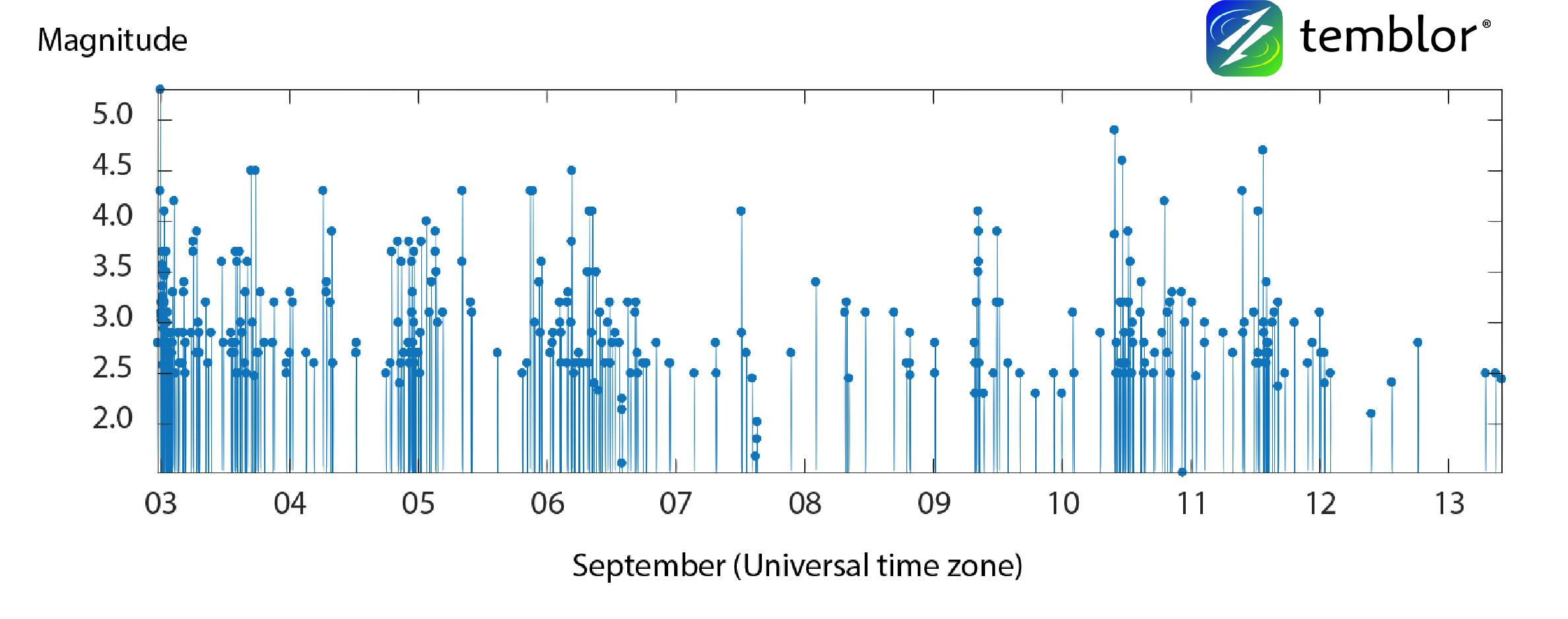 idaho-earthquake-time-series