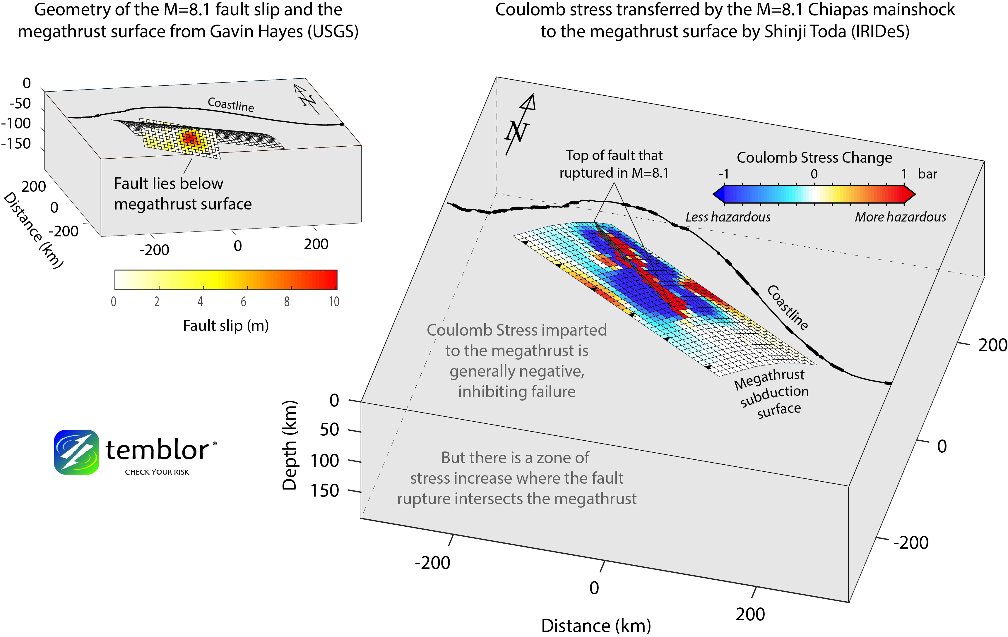 These two figures reveal both where slip occurred in the 7 Sept. M=8.1 Chiapas earthquake, and how stress was transferred. The model on the right illustrates how the majority of slip was confined to a small area, despite the fact that total slip extended over a distance of 200 km. The figure on the right shows which parts of the megathrust surface became more hazardous (more likely to rupture), and which became less hazardous). (Figures by Shinji Toda, IRIDeS)