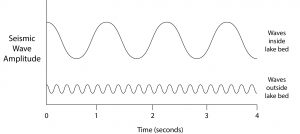 This is idealized only considering the dominant wave frequency.