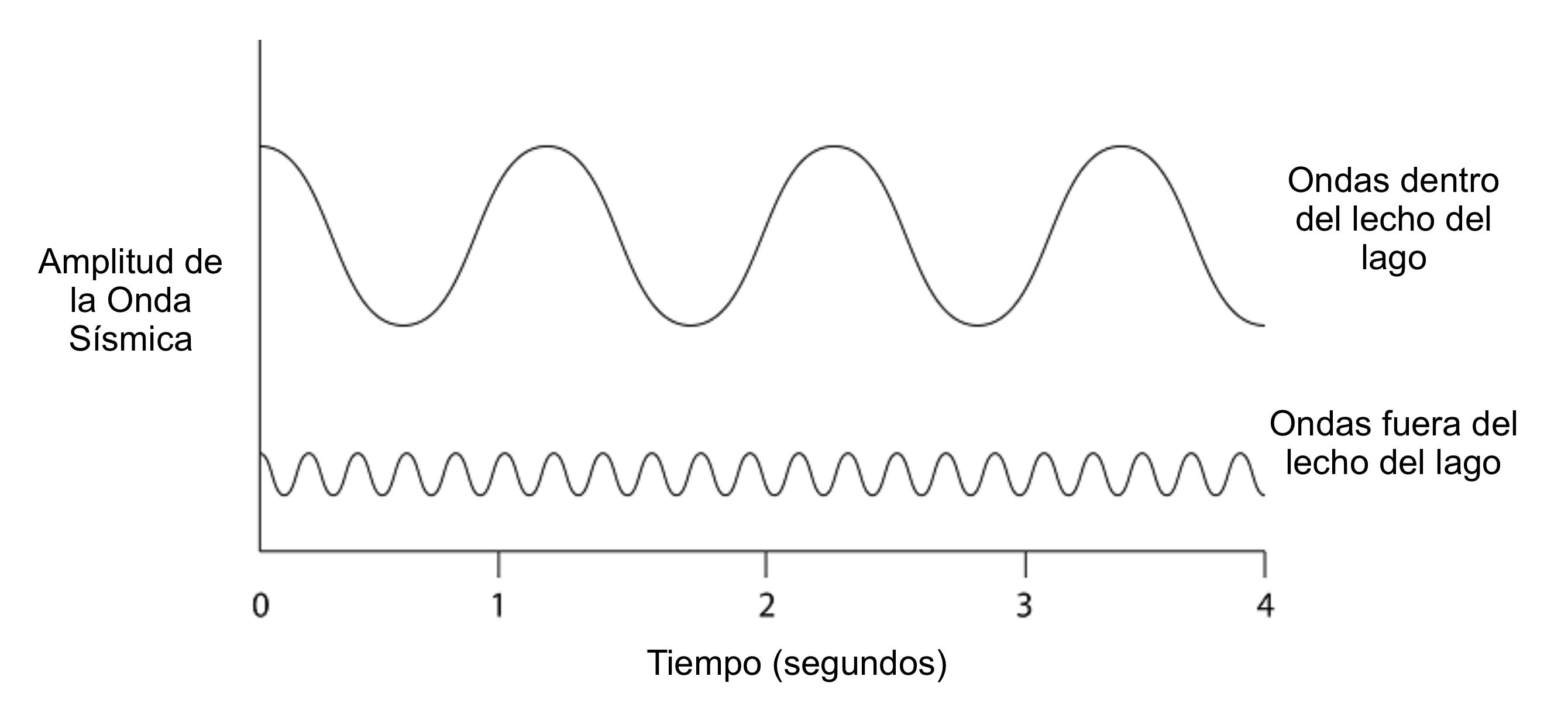Esta es una representación idealizada, tomando sólo en consideración la frecuencia de onda dominante.