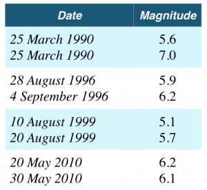 Table 1. Earthquake doublets in the central Pacific subduction zone, Costa Rica