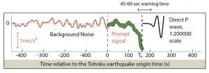 Esta figura, tomada y editada de IPGP, 2017, muestra la señal captada por un sismómetro antes y después de la ocurrencia del Terremoto de Tohoku, M=9.1 en el 2011. Lo que se debe resaltar en esta figura, es que después de los primeros 45 a 60 segundos desde el inicio del sismo la amplitud de la señal elasto-gravitacional (verde) excede la del ruido sísmico de fondo (rojo), hasta que llega la onda P (negro). Esto representa el posible tiempo de alerta temprana del terremoto. (Figura de Vallée et al., 2017)