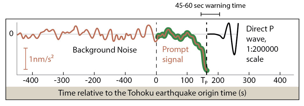 This figure, modified from IPGP, 2017, shows the signal picked up by a seismometer in the time preceding and following the 2011 M=9.1 Tohoku earthquake. What is important to see in this figure is that there is a 45-60 second window from when the prompt signal drops below normal background rates, until a P wave can be felt. This represents the potential earthquake early warning time. (Figure from Vallée et al., 2017)