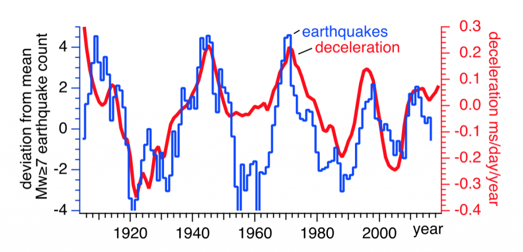 Correspondence between global seismicity and Earth's angular acceleration.  Deceleration is plotted with a 5.5-year phase lead. Though imperfect, the correspondence permits global seismicity rates to be anticipated 5 years in advance.  We suppress in each time series periods longer than 50 years and shorter than 5 years.