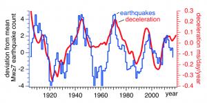 Correspondencia entre la sismicidad global y la aceleración angular de la Tierra. En rojo se muestra la desaceleración de la Tierra con una fase de 5.5 años. Aunque imperfecta, la correspondencia mostrada permite que las tasas de sismicidad global sean anticipadas cada 5 años. Cada serie de tiempo consiste en periodos de entre 5 y 50 años.