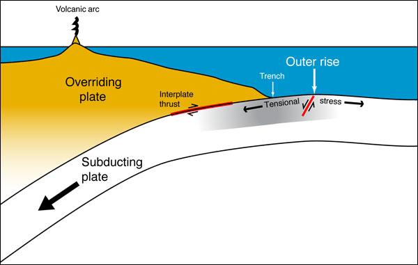 subduction-zone-diagram