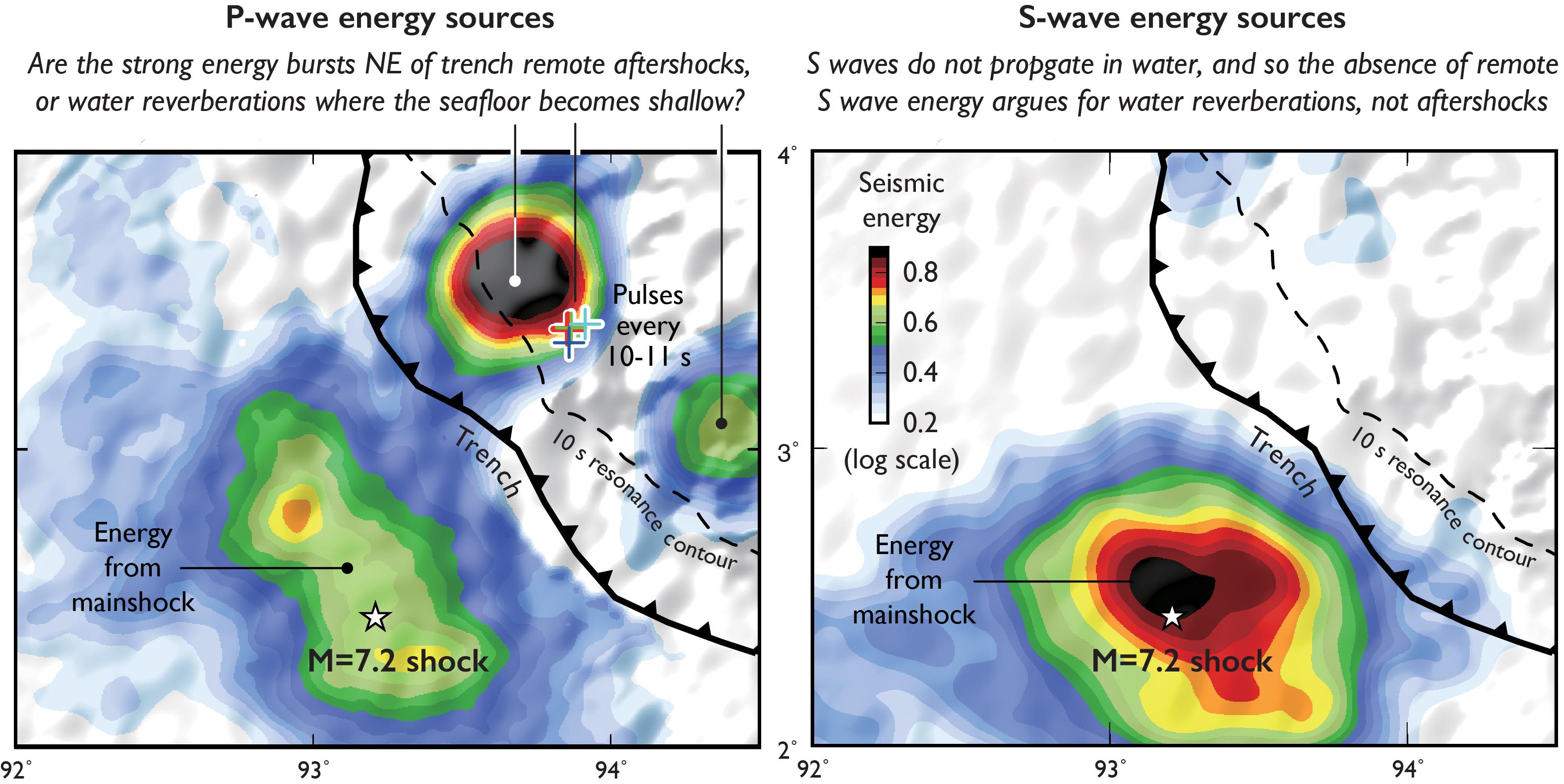 This is a simplified and annotated version of Fig. 3 of Yue et al. (2017). P waves transmit through rock and water, but S waves only through rock. So, if the energy pulses northeast (landward) of the trench were indeed aftershocks, they should appear in both panels, but they do not. 'Seismic energy' is the beam back-projection amplitude. The '+' signs refer to the pulses in time shown in the figure below.